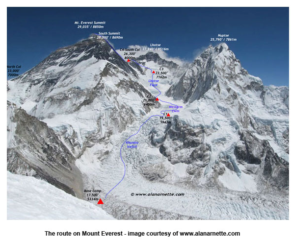 Mt.Everest route